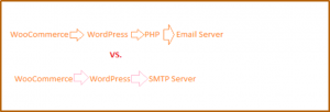 WordPress SMTP Plugin woocommerce